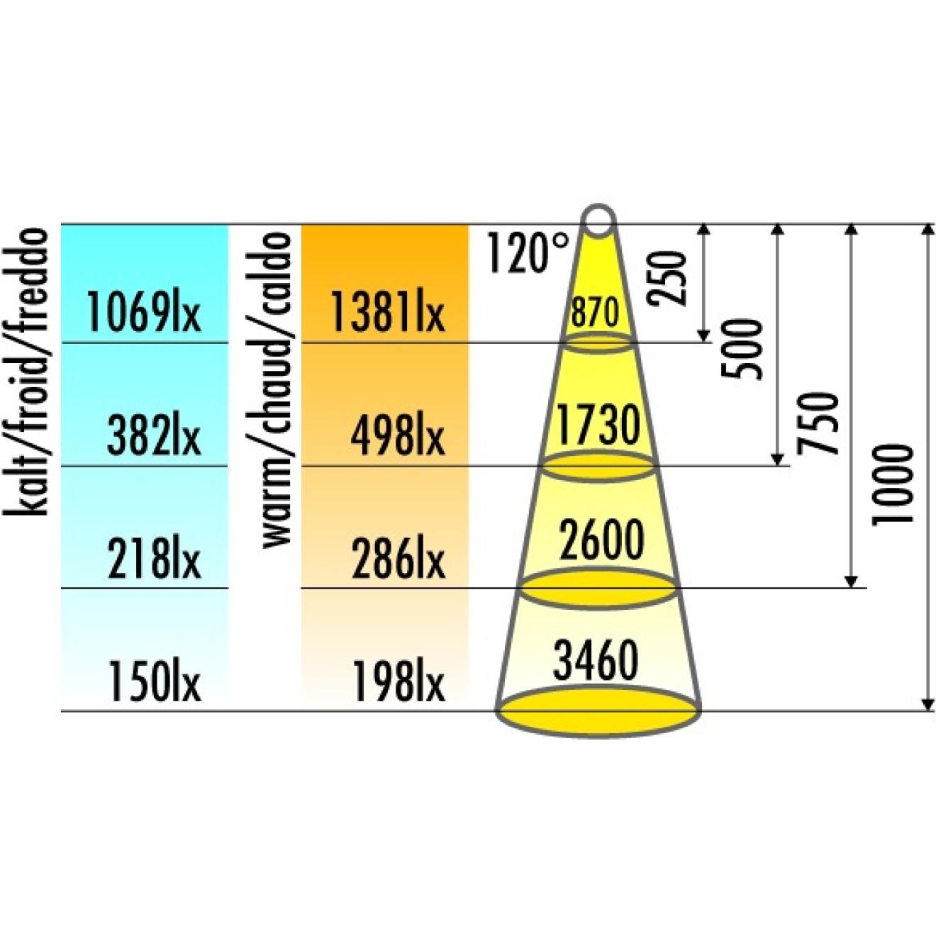led b nder ab rolle 12v 33 60 7000mm warmweiss kelvin 3200 ve 1 rolle bessler24 beschlaege. Black Bedroom Furniture Sets. Home Design Ideas